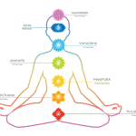 Understanding Your Chakras In Tantric Way
