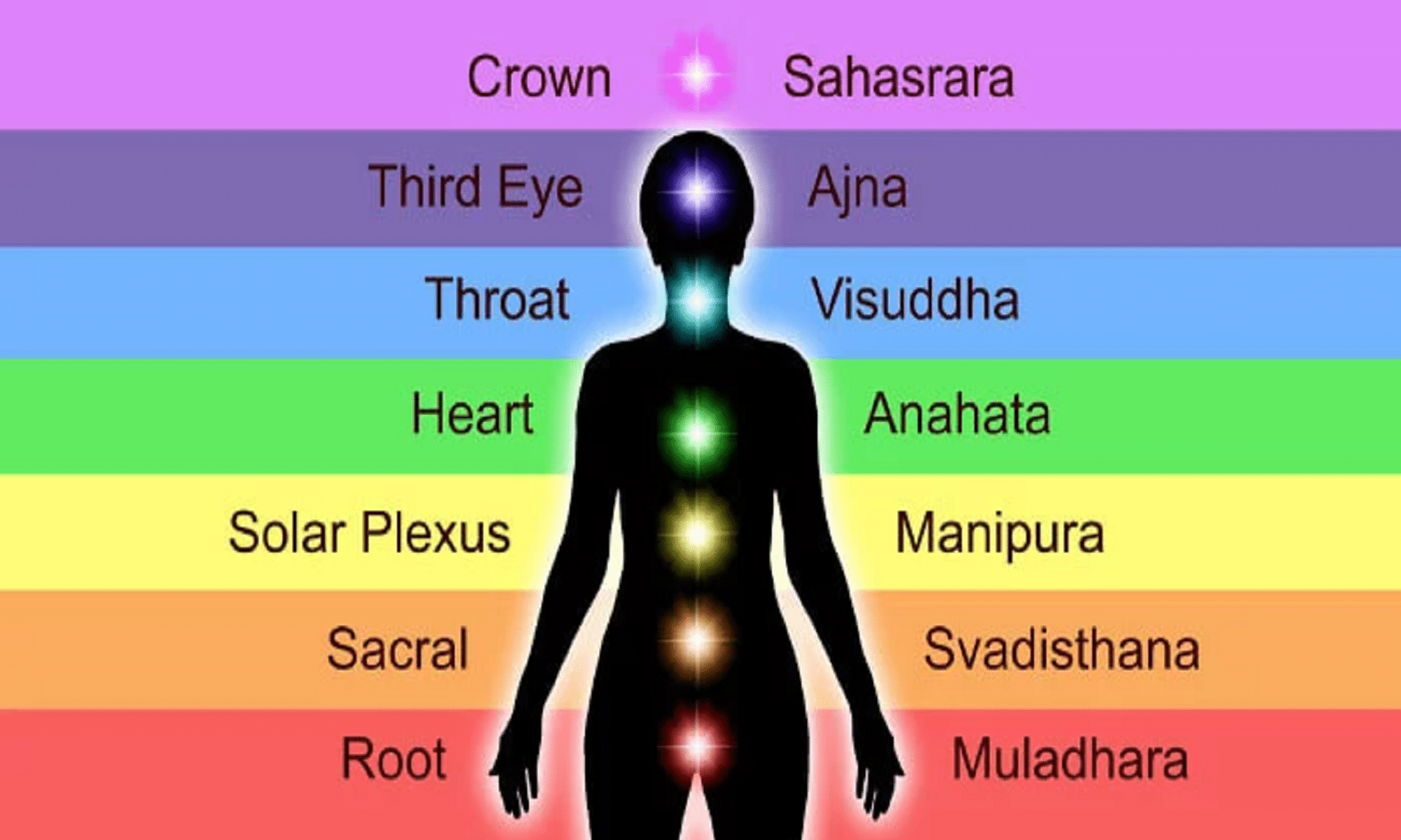 Seven chakras - Which Chakra Do You Need To Work On? - Tantra Nectar